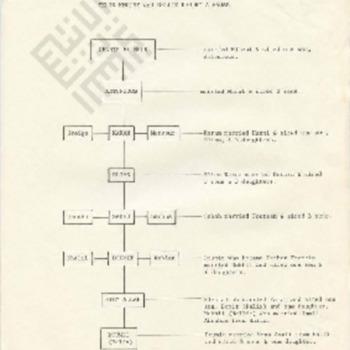 domit-family tree of felix khoury and nellie khoury abraham_ocr_wm.pdf